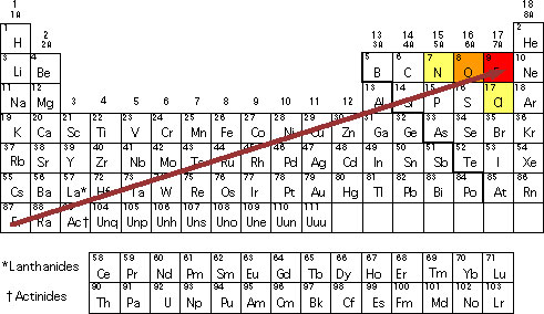 Electronegativity-Chart---bottom-to-top