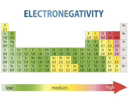Electronegativity-Chart-left-to-right