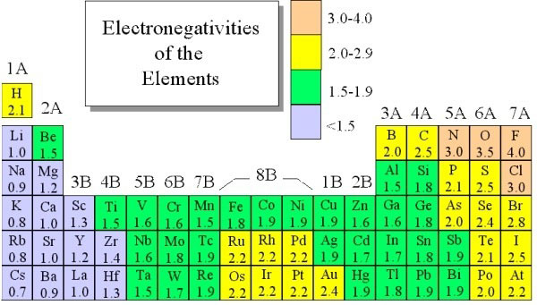 electronegativities-differences