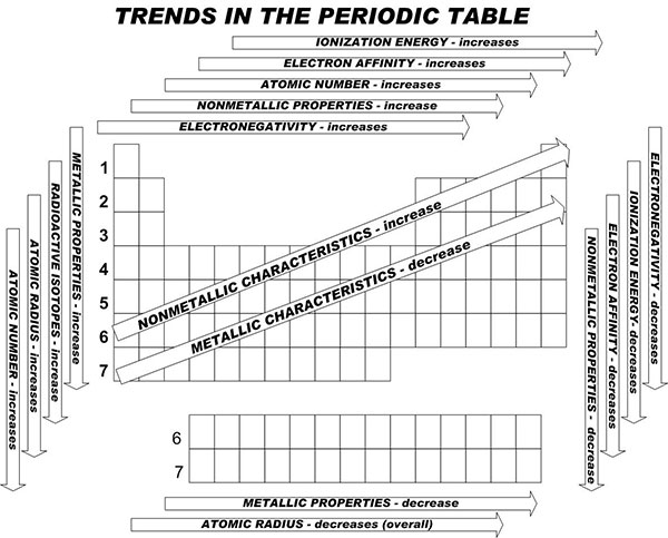 periodic-table-trends